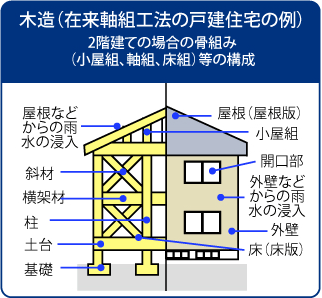 木造(在来軸組工法の戸建住宅の例)